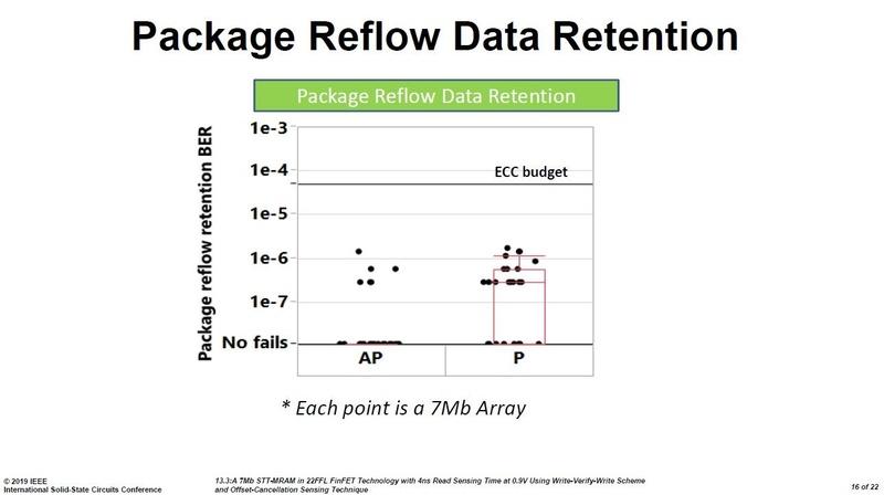 パッケージにシリコンダイを封止してハンダ付けの高温処理を加えたときのデータ保持不良率。7Mbitの埋め込みMRAMマクロに対するテスト結果。Intelの講演スライド(講演番号13.3)から
