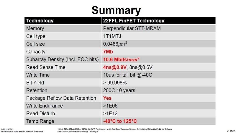 開発した埋め込みMRAMの概要。Intelの講演スライド(講演番号13.3)から