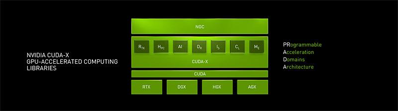 ライブラリ群にCUDA-Xの名前がつけられたNVIDIAのソフトウェアスタック