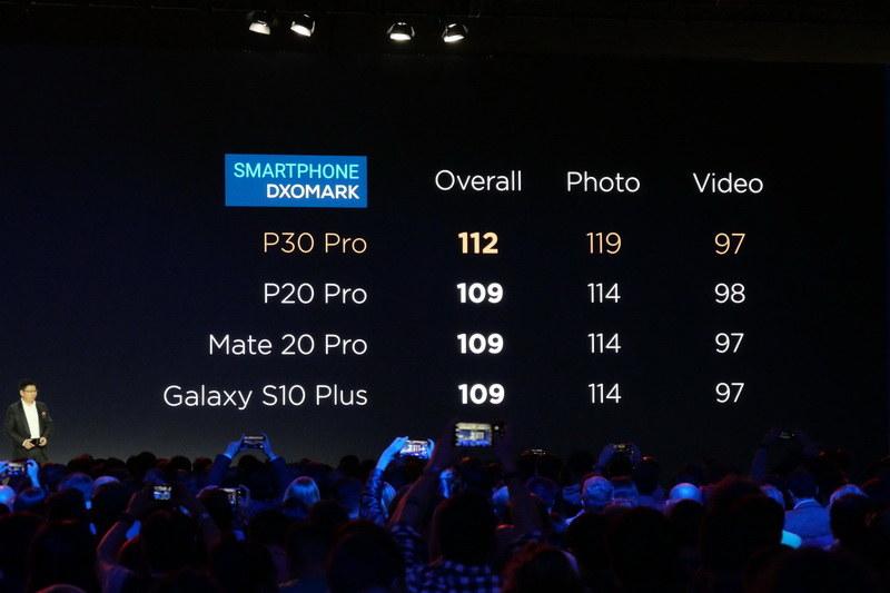 カメラ評価サイト「DxOMark」において、112点とスマートフォンカメラ歴代高評価を獲得