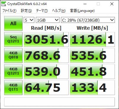 CrystalDiskMark 6.0.2で計測したCドライブの転送速度。シーケンシャルリードは3GB/sを超える