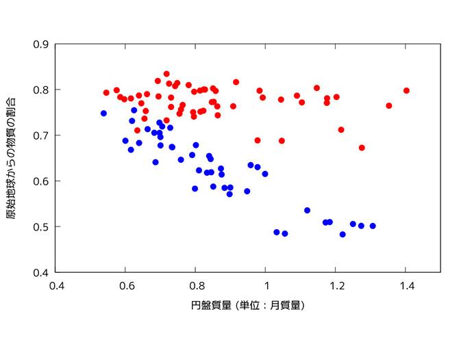 シミュレーション結果から得られた円盤の質量と原始地球由来の物質の割合。赤がマグマオーシャンあり、青がなしの場合。