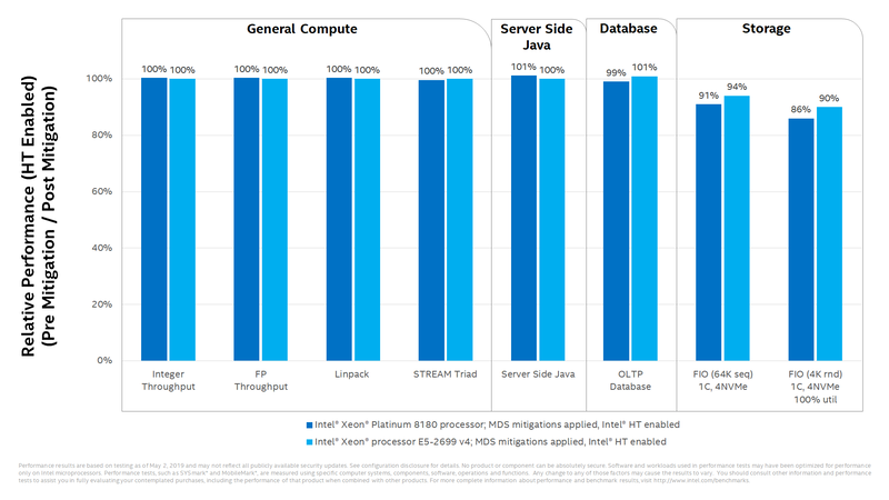 データセンターサーバーのワークロードにおいては、ストレージ性能が低下する