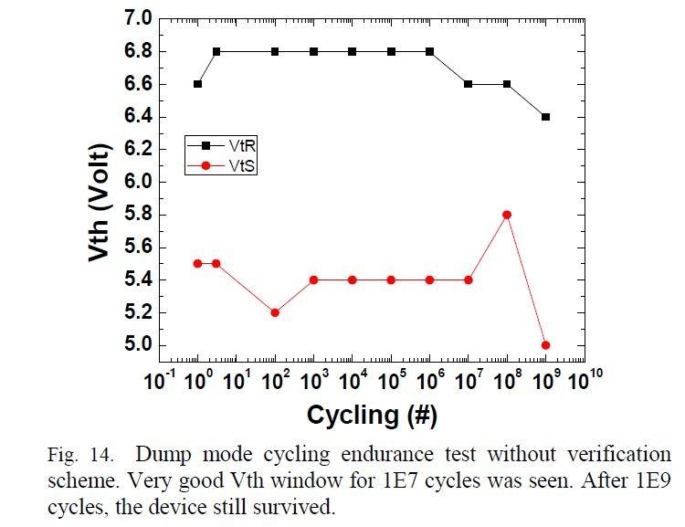 バッファ層を挿入したセルの書き換えサイクル特性。IMW 2019の論文集から