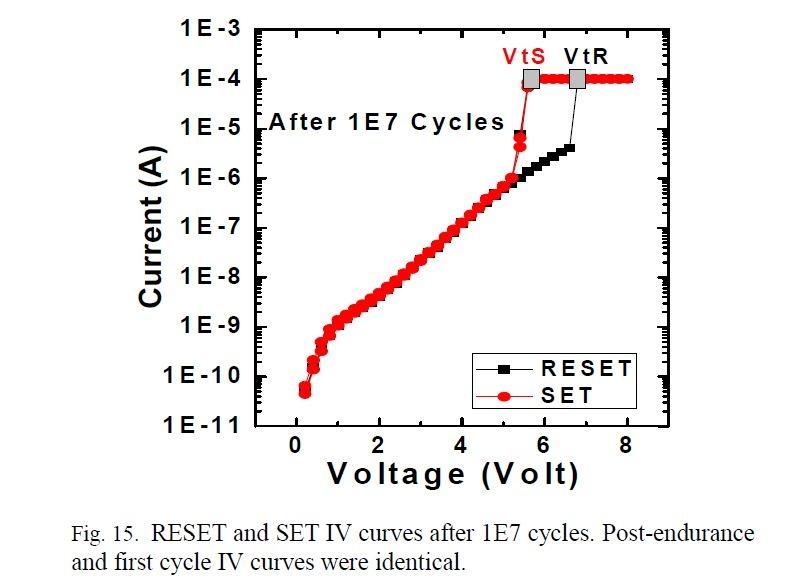 10の7乗サイクルの書き換えを経た後の、書き換え動作における電流電圧特性。比較的良好な特性を維持している。IMW 2019の論文集から