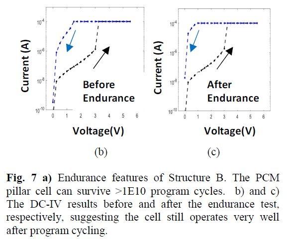 書き換えサイクル試験前の電流電圧特性(左)と書き換えサイクル試験完了後の電流電圧特性(右)。目立った劣化が起きていないことがわかる。IMW 2019の論文集から
