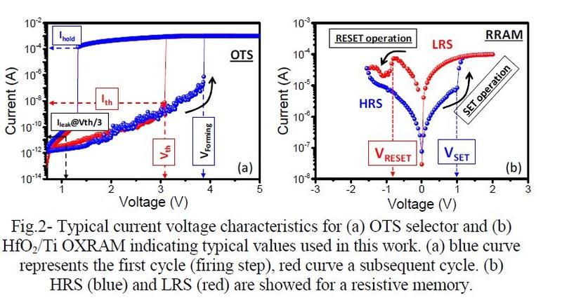 OTSセレクタの電流電圧特性(左)とReRAM記憶素子の電流電圧特性(右)。IMW 2019の論文集から