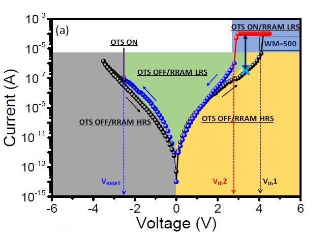 試作したメモリセルの電流電圧特性。IMW 2019の論文集から