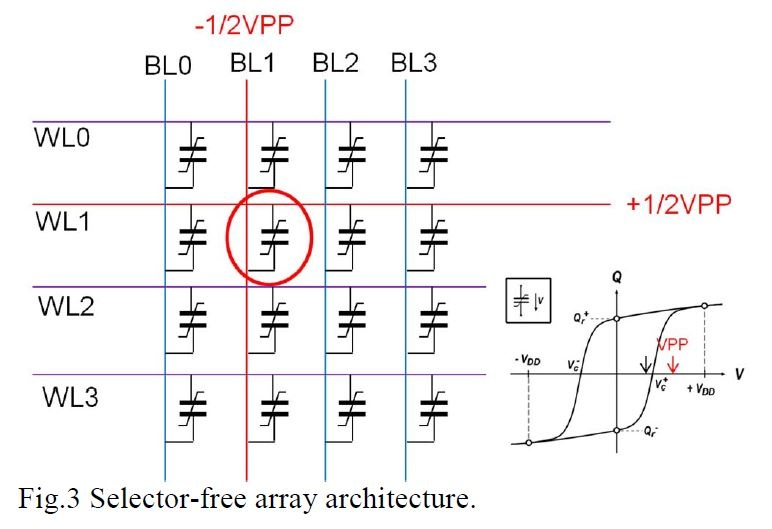 強誘電体キャパシタを記憶素子とするクロスポイント構造の提案。IMW 2019の論文集から