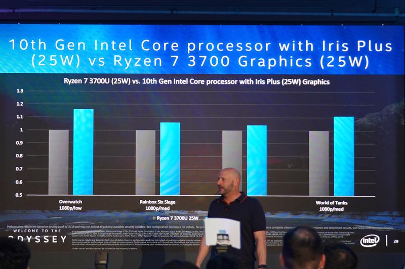 Intelが公開したIris Plus(25W)とRyzen 7-3700U内蔵のRadeon RX Vega 10の比較