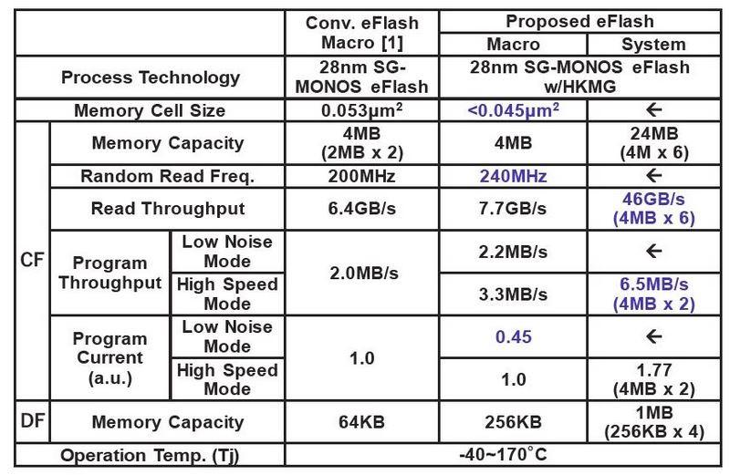 試作した埋め込みフラッシュメモリの概要。左の「Conv. eFlash Macro」はルネサス エレクトロニクスが2015年に国際学会ISSCCで発表した埋め込みフラッシュメモリ。中央と右の「Proposed eFlash」がVLSIシンポジウムで発表した埋め込みフラッシュメモリ。中央はマクロ、右はシリコンダイ。いずれも動作温度範囲が-40℃~170℃と広く、自動車用マイコンに適応する。2019 VLSIシンポジウムの論文集から