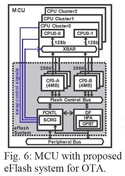 開発した埋め込みフラッシュメモリを内蔵する自動車用マイクロコントローラ(マイコン)のブロック図。2019 VLSIシンポジウムの論文集から