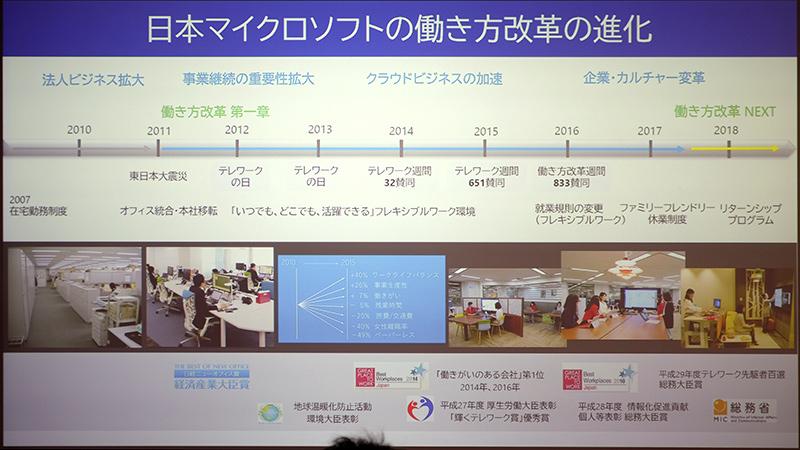 日本マイクロソフトの働き方改革の進化