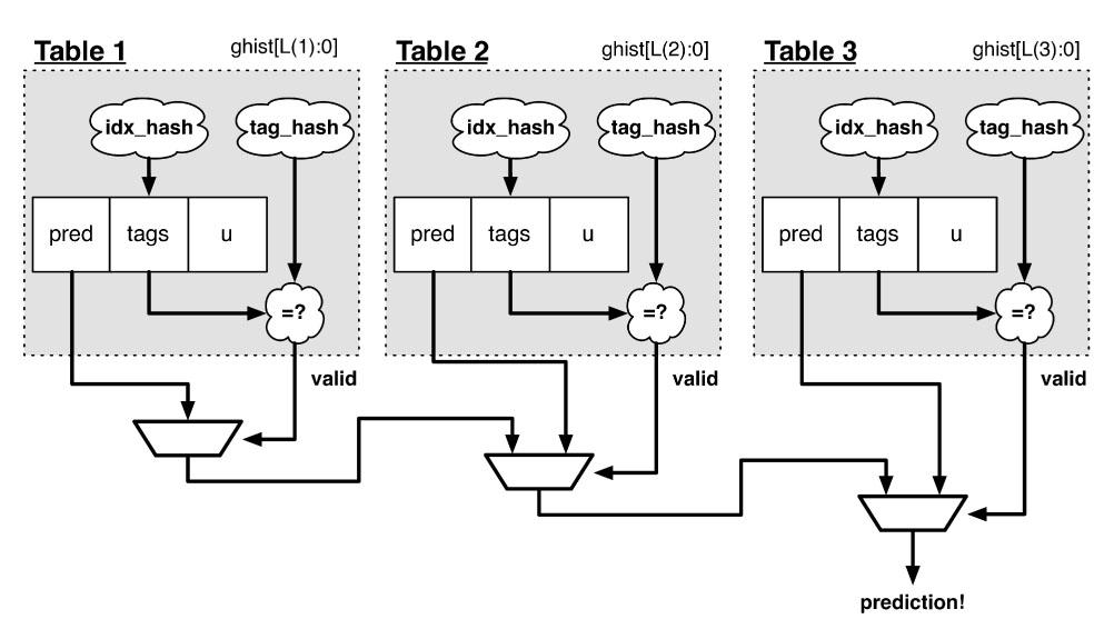 RISC-VのBOOM2のTAGE分岐予測。ET-Maxionも、この発展形を搭載すると見られる