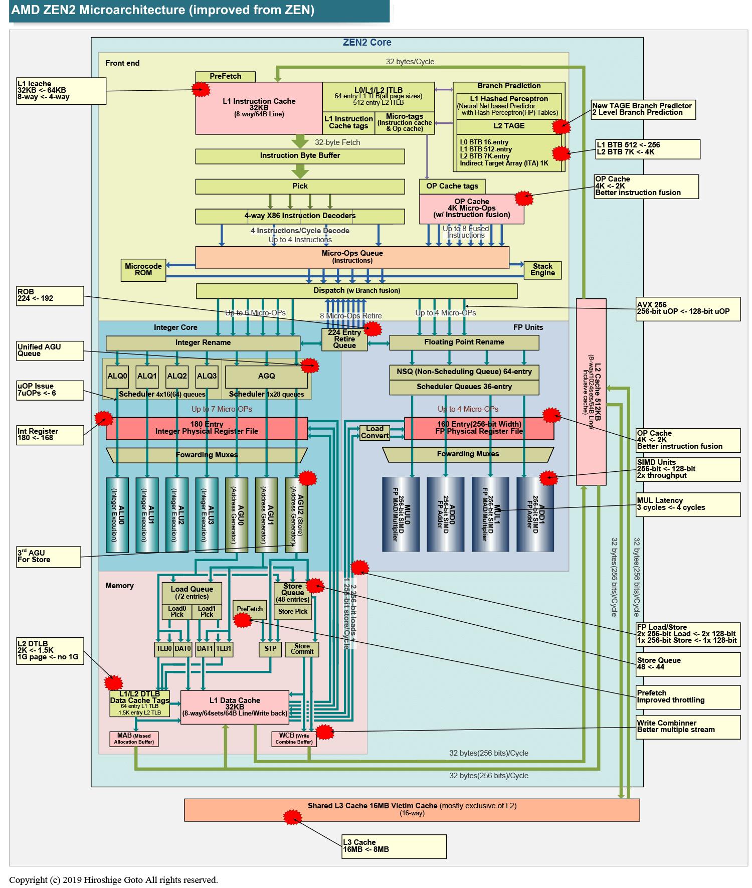 Zen 2マイクロアーキテクチャとZenからの拡張ポイント