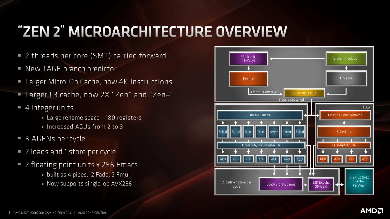AMDによるZen 2マイクロアーキテクチャの全体図