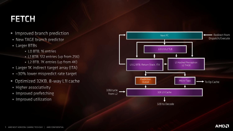 ミスプレディクトレートが30%下がると説明するAMDのスライド