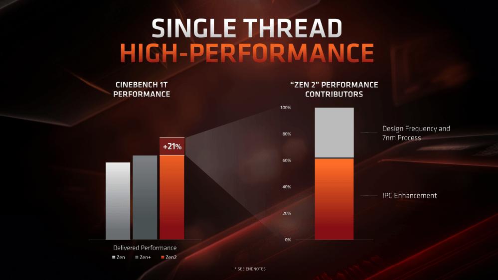 Zen+に対してZen 2はシングルスレッド性能で21%アップで、そのうちIPC向上によるものが60%だという