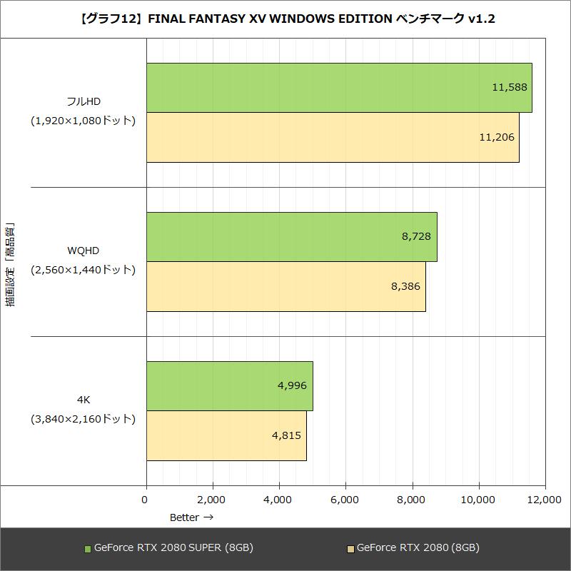 【グラフ12】FINAL FANTASY XV WINDOWS EDITION ベンチマーク v1.2