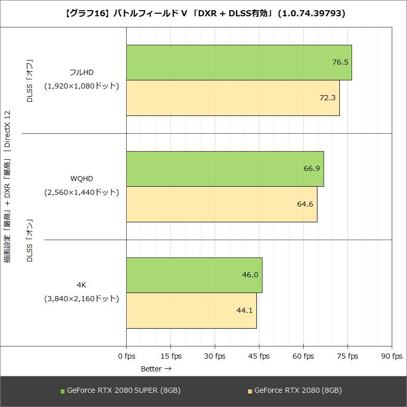 【グラフ16】バトルフィールド V 「DXR + DLSS」 (1.0.74.39793)