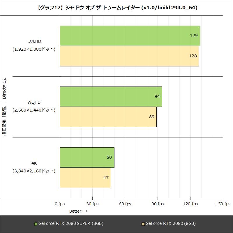 【グラフ17】シャドウ オブ ザ トゥームレイダー (v1.0/build 294.0_64)