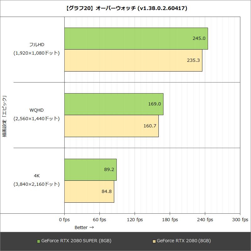 【グラフ20】オーバーウォッチ (v1.38.0.2.60417)