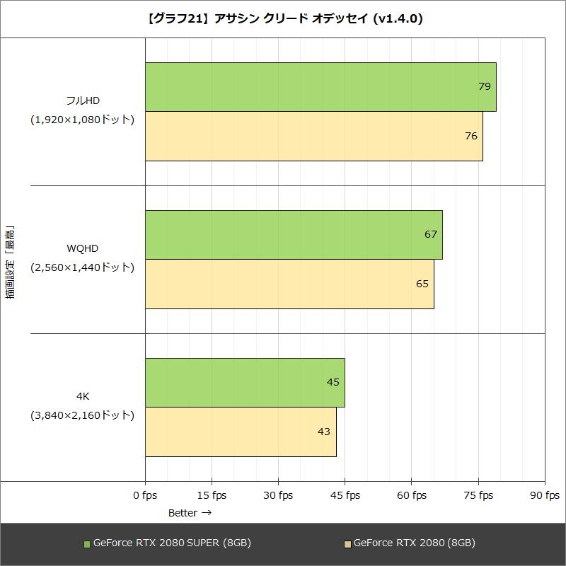 【グラフ21】アサシン クリード オデッセイ (v1.4.0)