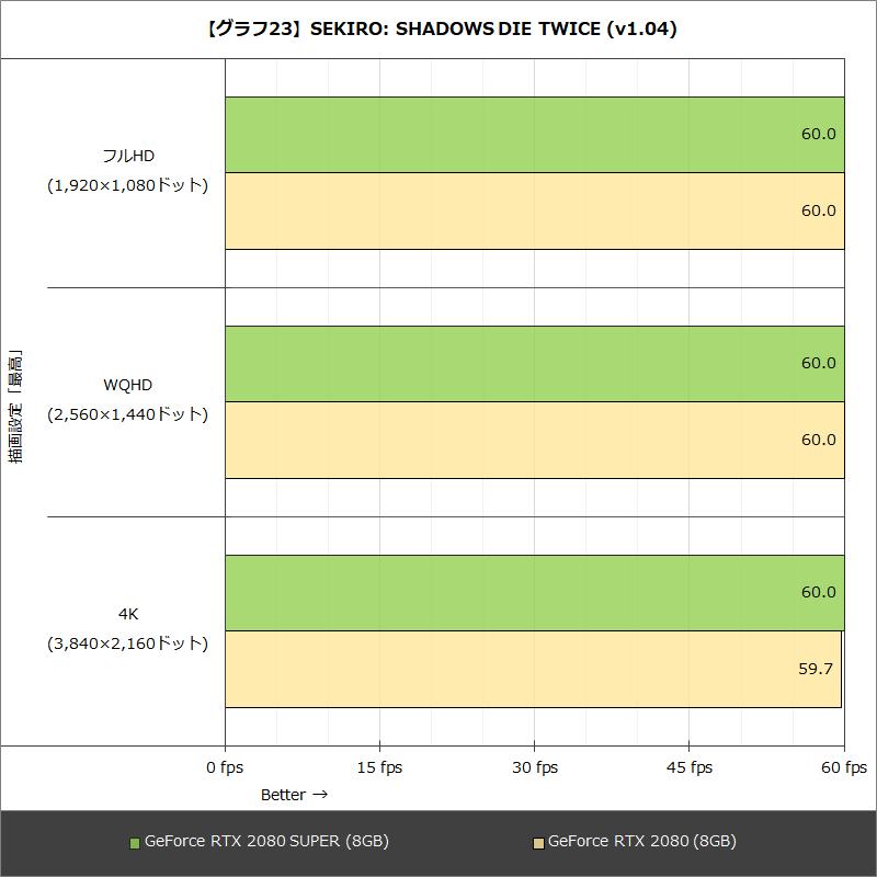 【グラフ23】SEKIRO: SHADOWS DIE TWICE (v1.04)