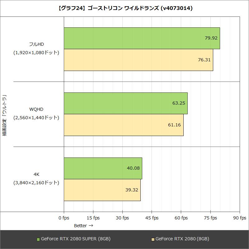 【グラフ24】ゴーストリコン ワイルドランズ (v4073014)