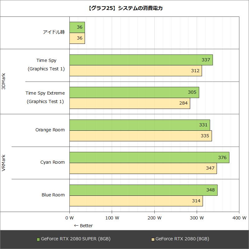 【グラフ25】システムの消費電力