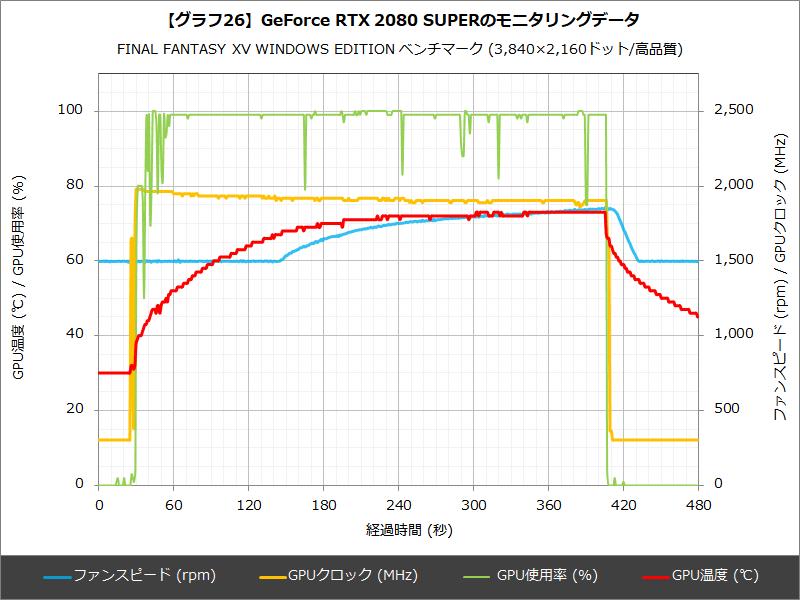 【グラフ26】GeForce RTX 2080 SUPERのモニタリングデータ