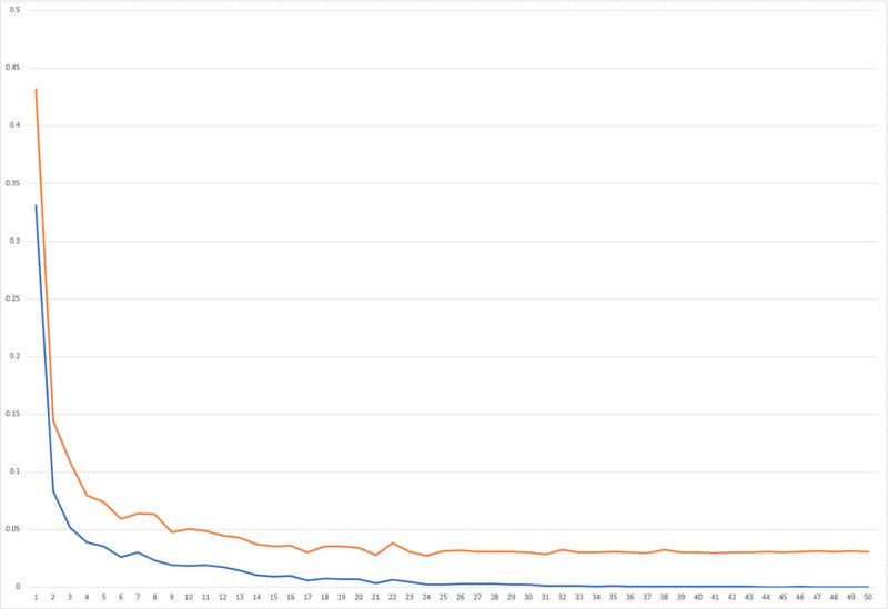 epoch数(横軸)と学習loss(青)、テストloss(橙)の関係