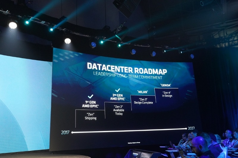 AMDのロードマップ