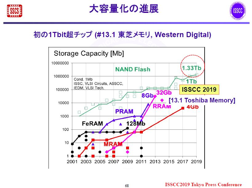 NANDフラッシュメモリの大容量化の進展(国際学会ISSCCで発表されたシリコンダイ)。国際学会ISSCCの実行委員会が2018年11月に報道機関に配布した資料から