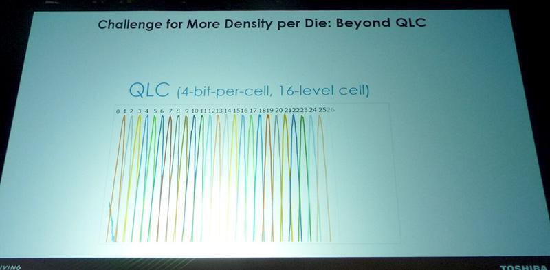 東芝メモリが示したQLC(4bit/セル)技術によるしきい電圧の分布
