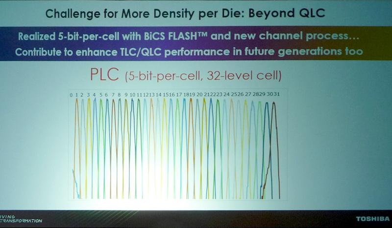 東芝メモリが示したPLC(5bit/セル)技術によるしきい電圧の分布