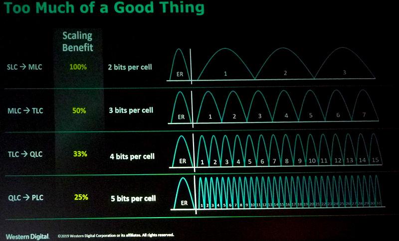 Western Digitalが示した多値記憶方式の説明スライド