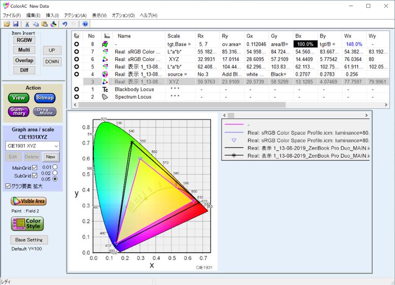 実測したメインディスプレイのsRGBカバー率は100.0%、sRGB比は148.0%