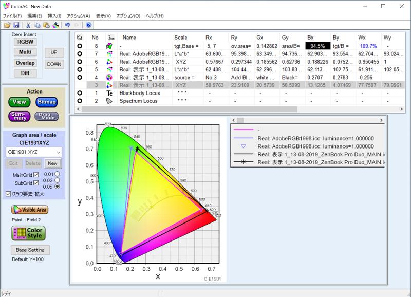 実測したメインディスプレイのAdobe RGBカバー率は94.5%、Adobe RGB比は109.7%
