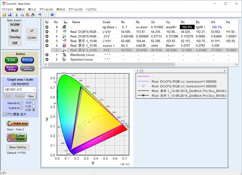 実測したメインディスプレイのDCI-P3カバー率は100.0%、DCI-P3比は109.1%