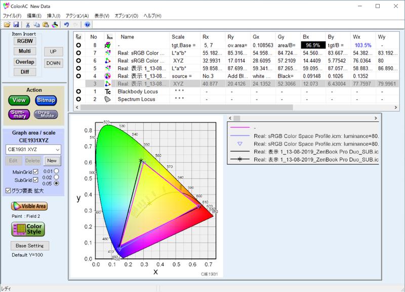実測したScreenPad PlusのsRGBカバー率は96.9%、sRGB比は103.5%