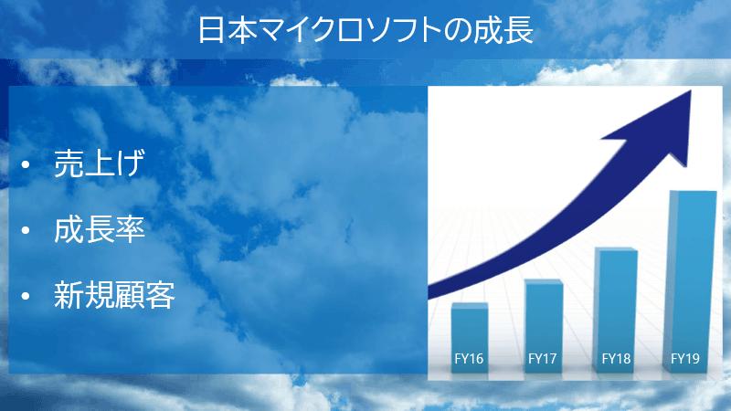 日本での成長