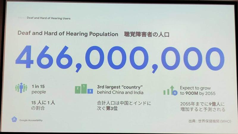 全世界の聴覚障碍者の数