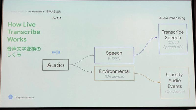 環境音はオンデバイス、言葉はクラウドで処理