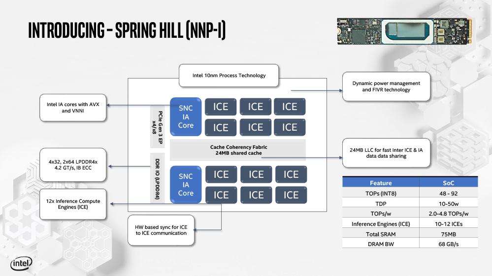 Spring HillのSoC設計