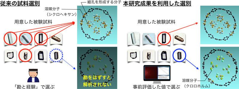 多孔性物質結晶に含まれる溶媒分子の違いを事前評価で判定できたという