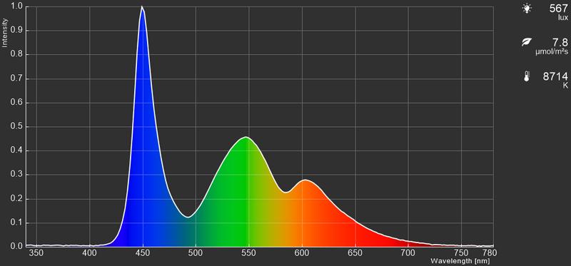 Razer Blade Pro 17の液晶パネルのカラースペクトラム