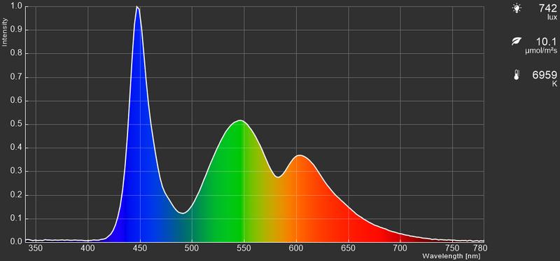 15型モデル、リフレッシュレート144HzのIPS型液晶パネル採用機のカラースペクトラム