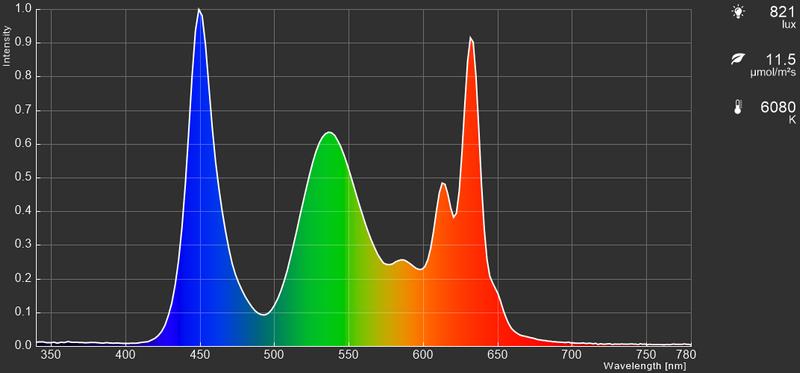 15型モデル、リフレッシュレート240HzのIPS型液晶パネル採用機のカラースペクトラム