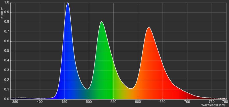 Razer Blade 15のタッチ対応4K有機ELモデルのカラースペクトラム